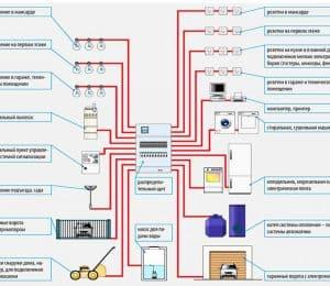 Электропроводка в частном доме